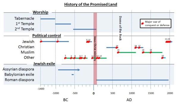 Fig. 4 - History timeline